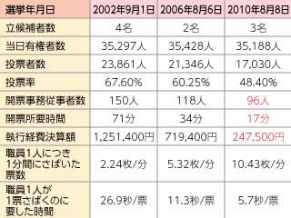 マニフェストを活用した行政改革~スピード開票事例(1)長野県小諸市の場合~