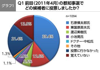 第6回政治山調査「2012年東京都知事選に関する意識調査」