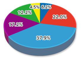 第9回政治山調査「東京都議会議員選挙に関する意識調査」