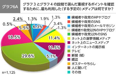 graph6A