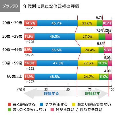 graph9B