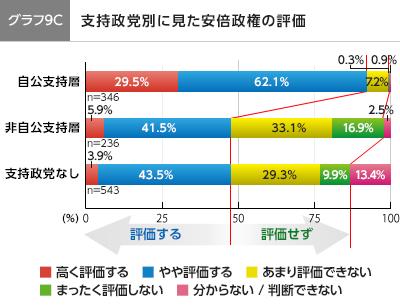 graph9C