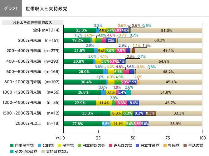 グラフ1 世帯収入と支持政党