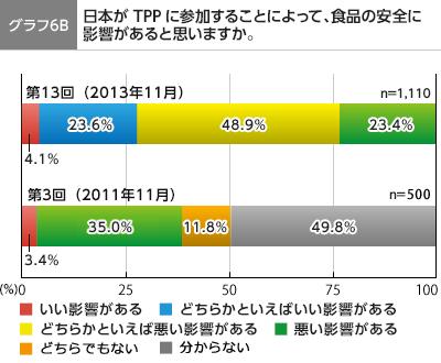 グラフ6B