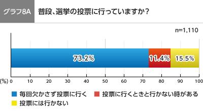 グラフ8A