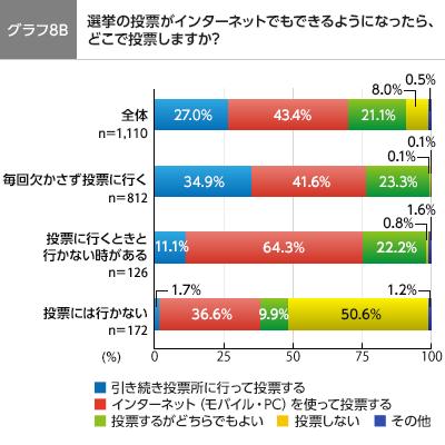 グラフ8B