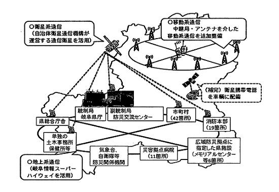 岐阜県防災情報通信システム整備計画(防災課)