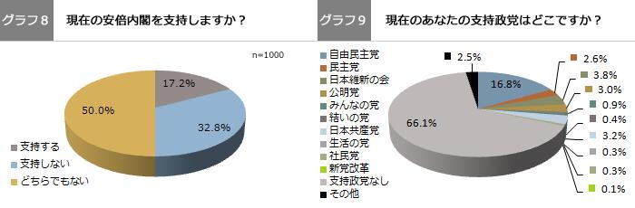 グラフ8、グラフ9