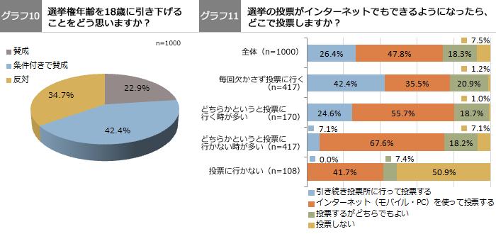 グラフ10、グラフ11