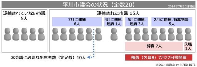 平川市議会の状況(定数20)