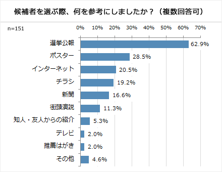(グラフ)候補者を選ぶ際、何を参考にしましたか?(複数回答)
