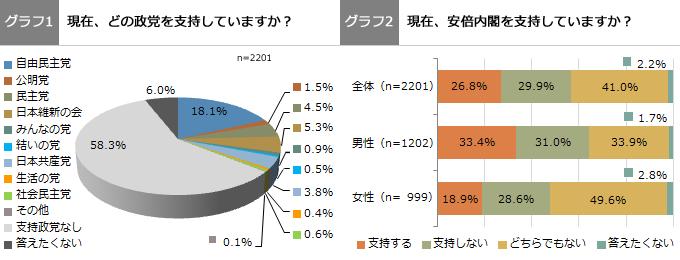 (グラフ1)(グラフ2)