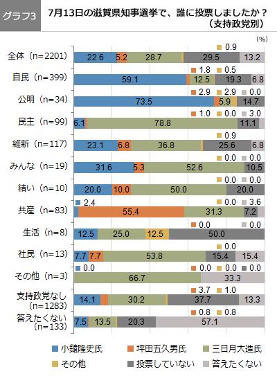 (グラフ3)7月13日の滋賀県知事選挙で、誰に投票しましたか?(支持政党別)