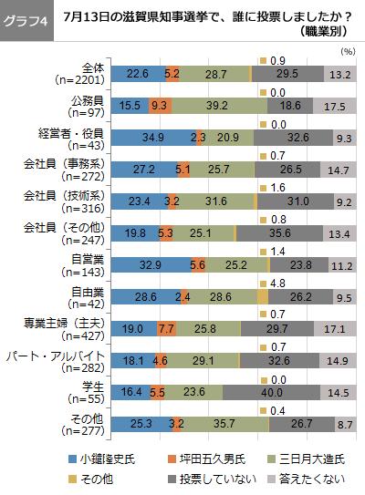 (グラフ4)7月13日の滋賀県知事選挙で、誰に投票しましたか? (職業別)