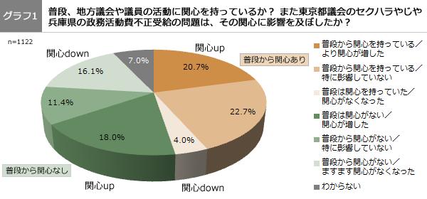 グラフ1 普段、地方議会や議員の活動に関心を持っているか?また東京都議会のセクハラやじや兵庫県の政務活動費不正受給の問題は、その関心に影響を及ぼしたか?