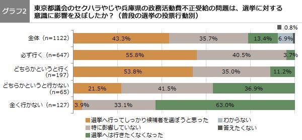 (グラフ2)東京都のセクハラやじや兵庫県の政務活動費不正受給の問題は、選挙に対する意識に影響を及ぼしたか?(普段の選挙の投票行動別)