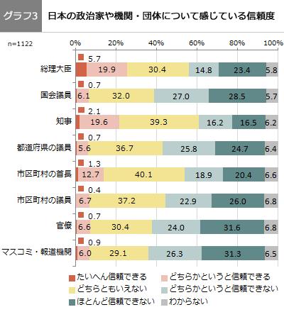 (グラフ3)日本の政治家や機関・団体について感じている信頼度