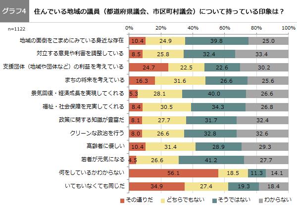 (グラフ4)住んでいる地域の議員(都道府県議会、市区町村議会)について持っている印象は?