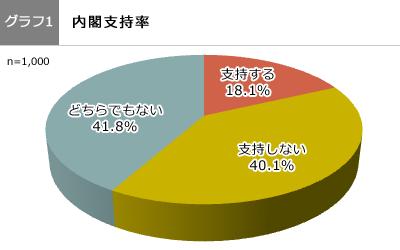 (グラフ1)内閣支持率