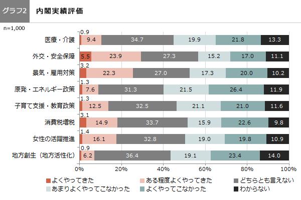 (グラフ2)内閣業績評価