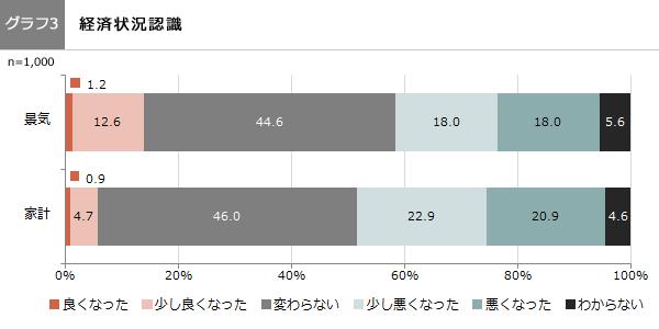 (グラフ3)経済状況認識