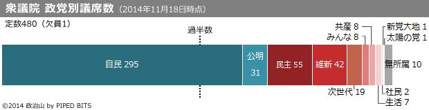 衆議院 政党別議席数(2014年11月18日時点)