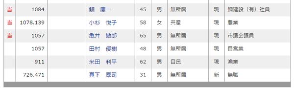 舞鶴市議会議員選挙(2014年11月16日投票)の開票結果