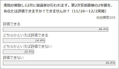 政治山クリックリサーチ(2014年11月26日~12月2日実施)