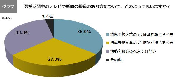 (グラフ)選挙期間中のテレビや新聞の報道のあり方について、どのように思いますか?