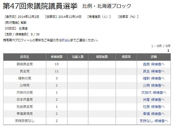第47回衆議院議員選挙で比例・北海道ブロックに届け出た政党一覧