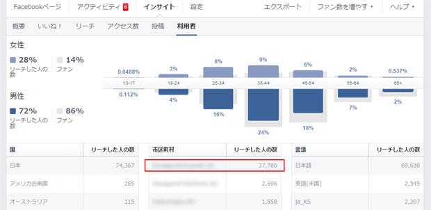 Facebookページのインサイト(効果測定画面)