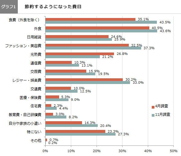(グラフ1)節約するようになった費目