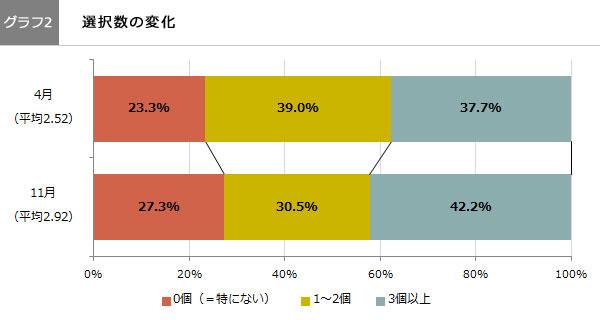 (グラフ2)選択数の変化