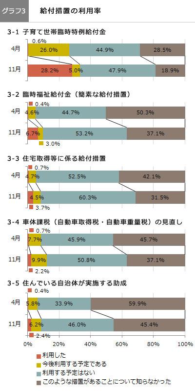 (グラフ3)給付措置の利用率