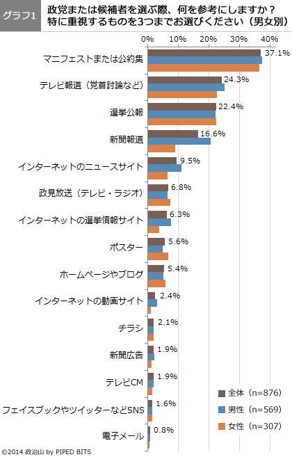 (グラフ1)政党または候補者を選ぶ際、何を参考にしますか?(男女別)