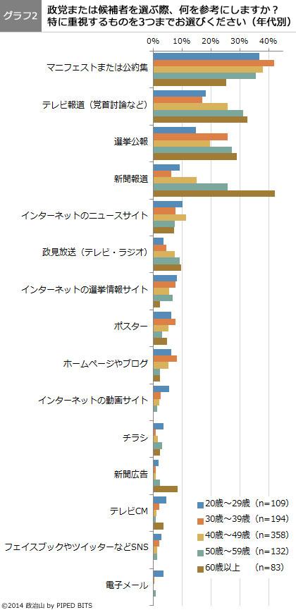 (グラフ2)政党または候補者を選ぶ際、何を参考にしますか?(年代別)