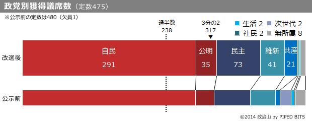 (グラフ)獲得議席数