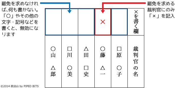 最高裁判所裁判官 国民審査2014