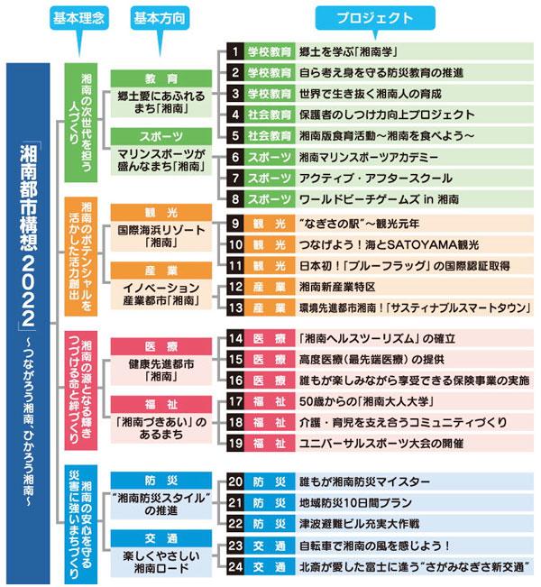 「湘南都市構想2022」の24プロジェクト(政策提言)