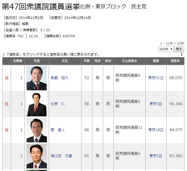 比例・東京ブロック(民主党)
