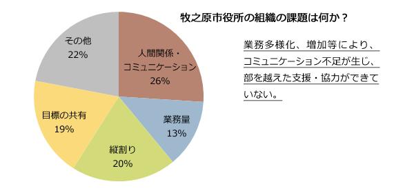 (グラフ)牧之原市役所の組織の課題は何か?