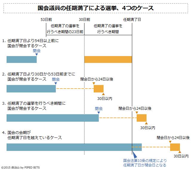 国会議員の任期満了による選挙、4つのパターン