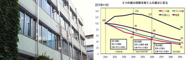 (左写真)小金井市庁舎、(右グラフ)人口減少のプロセス