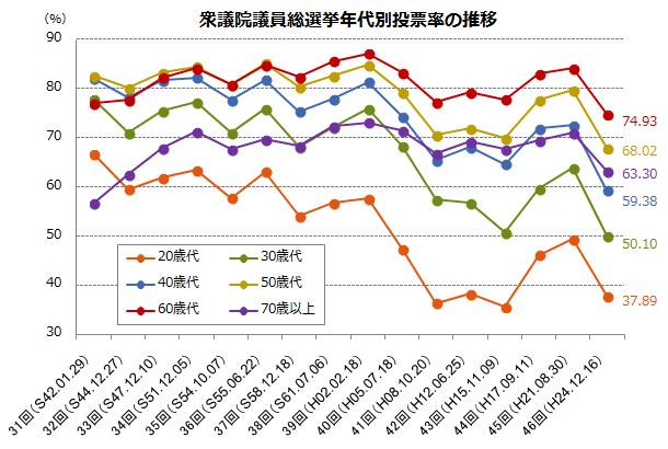 衆議院議員総選挙年代別投票率の推移