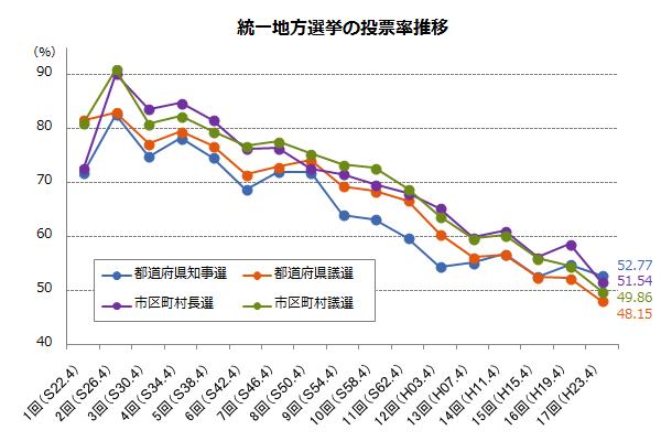 統一地方選挙の投票率推移