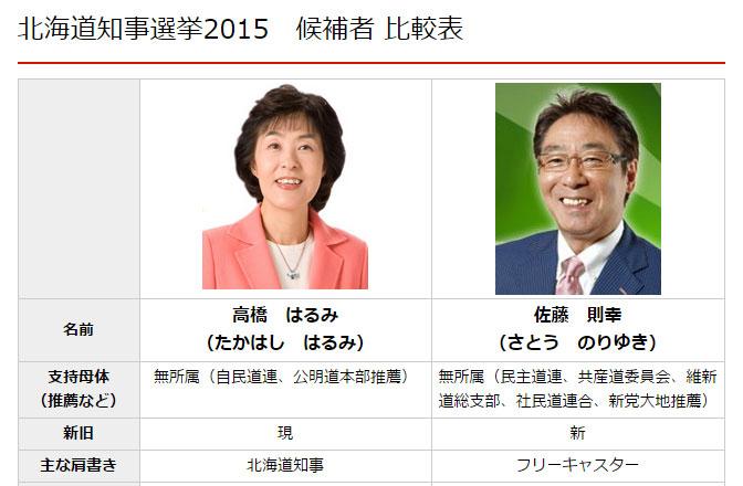 北海道知事選挙2015 候補者 比較...