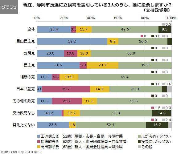(グラフ1)現在、静岡市長選に立候補を表明している3人のうち、誰に投票しますか?