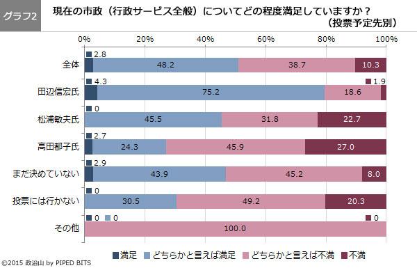 (グラフ2)現在の市政(行政サービス全般)についてどの程度満足していますか?