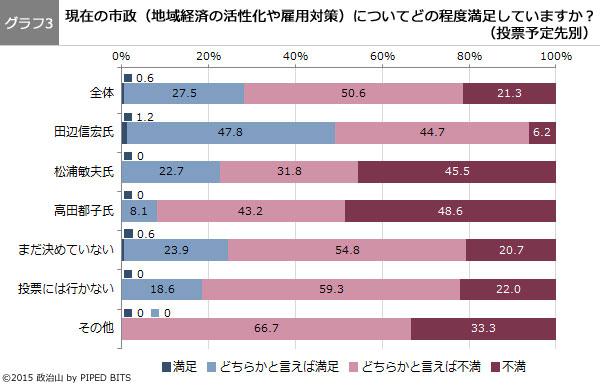 (グラフ3)現在の市政(地域経済の活性化や雇用対策)についてどの程度満足していますか?