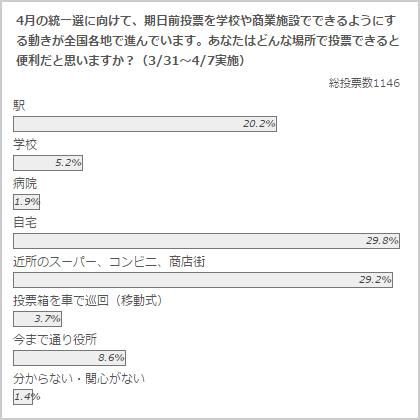 政治山クリックリサーチ(2015年3月31日~4月7日実施)